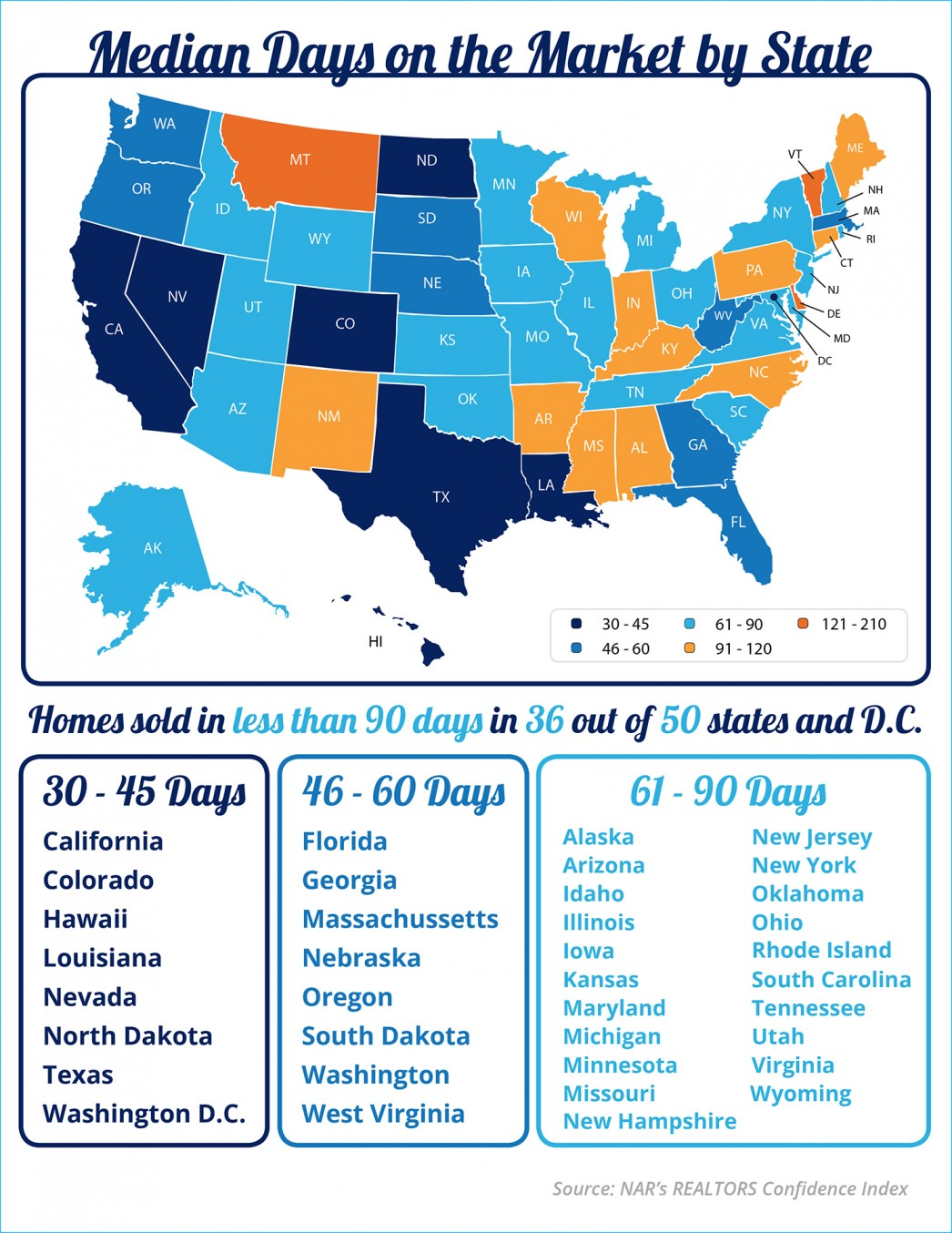 Median Days on the Market By State [INFOGRAPHIC] | MyKCM
