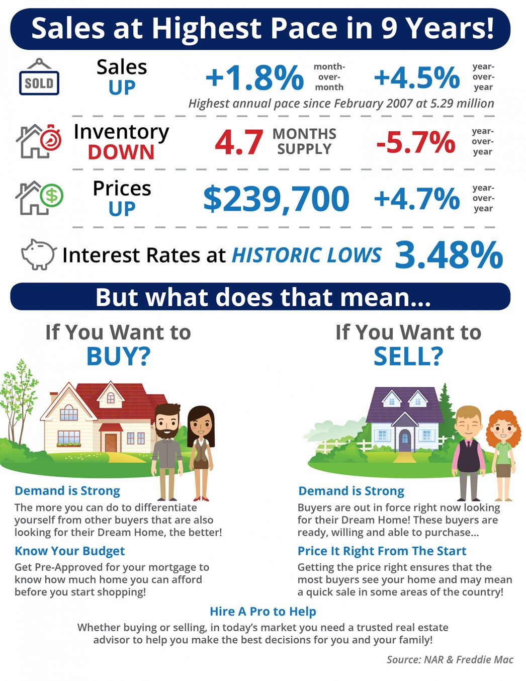 Sales at Highest Pace in 9 Years [INFOGRAPHIC]   MyKCM