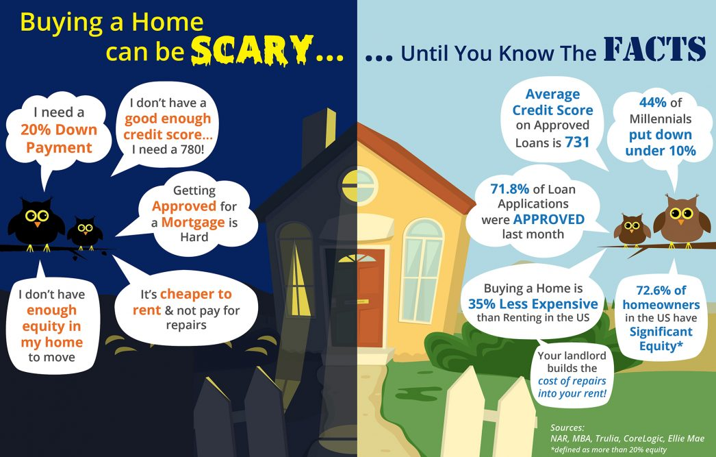 Buying a Home Can Be Scary... Know the Facts [INFOGRAPHIC] | MyKCM