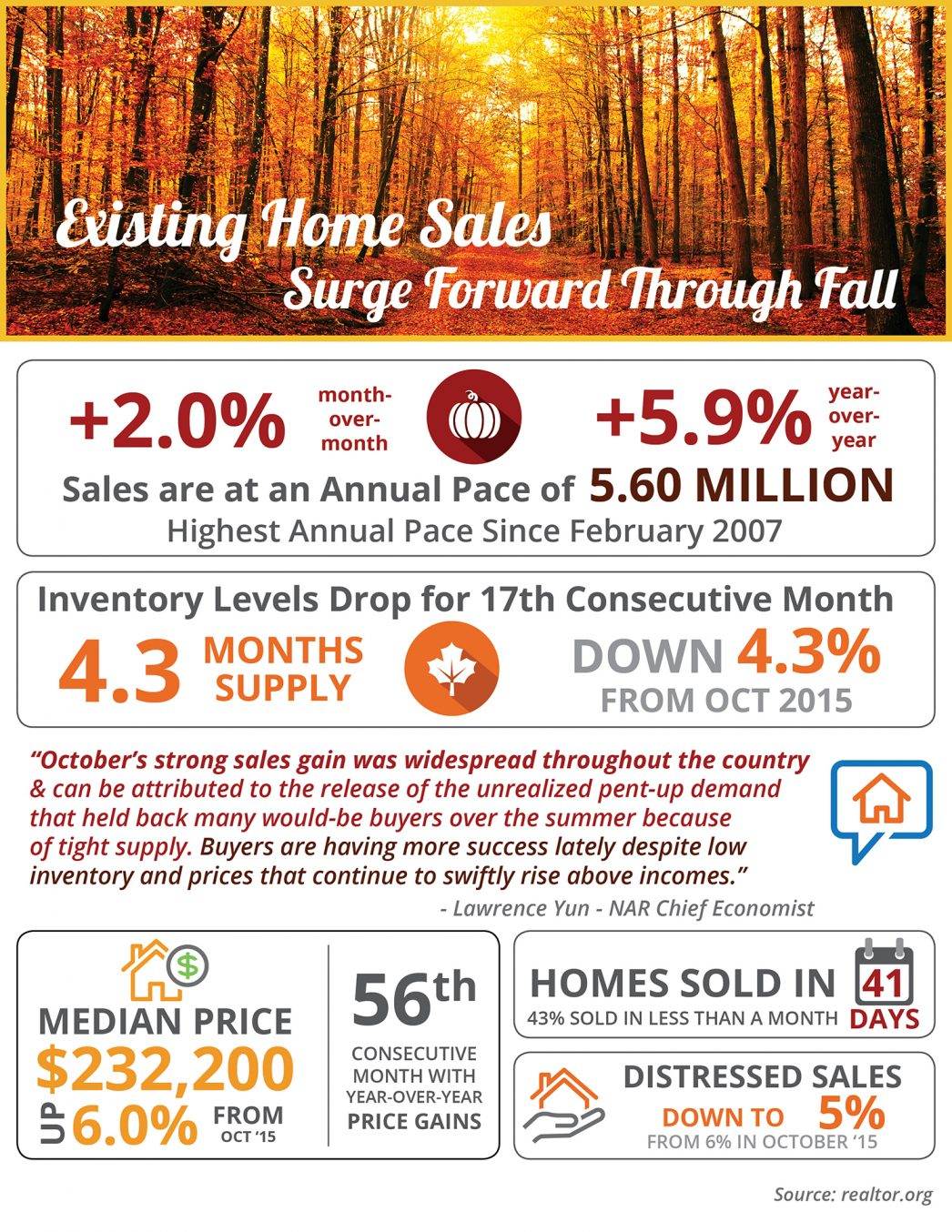 Existing Home Sales Surge Forward Through Fall [INFOGRAPHIC] | MyKCM