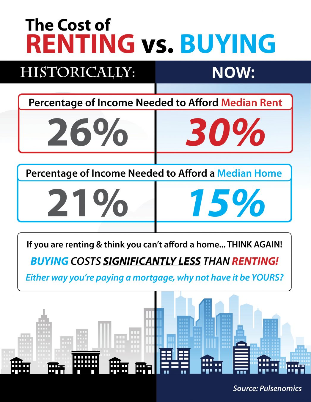 Do You Know the Real Cost of Renting vs. Buying? [INFOGRAPHIC] | MyKCM