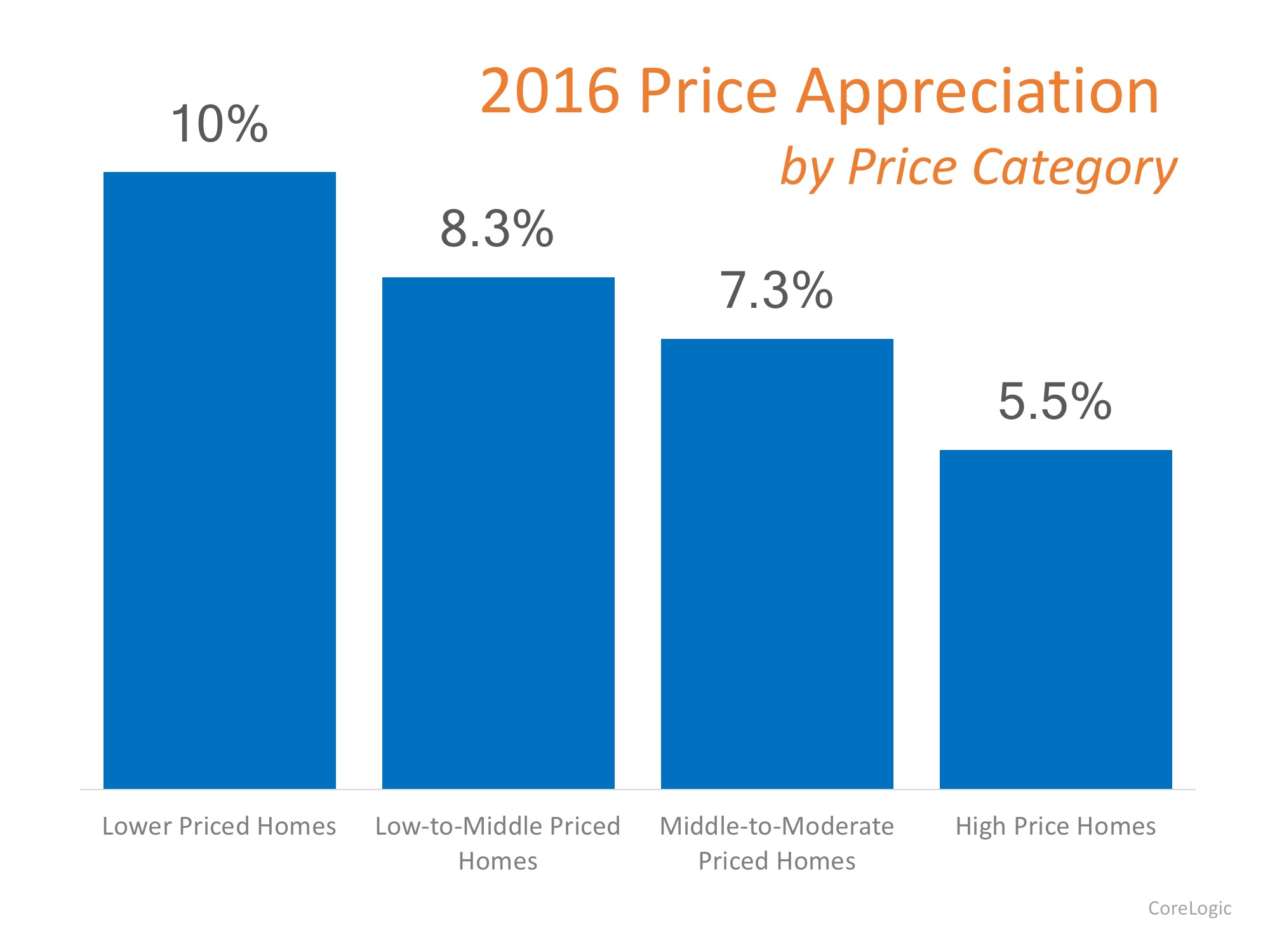 Which Homes Have Appreciated the Most?   MyKCM