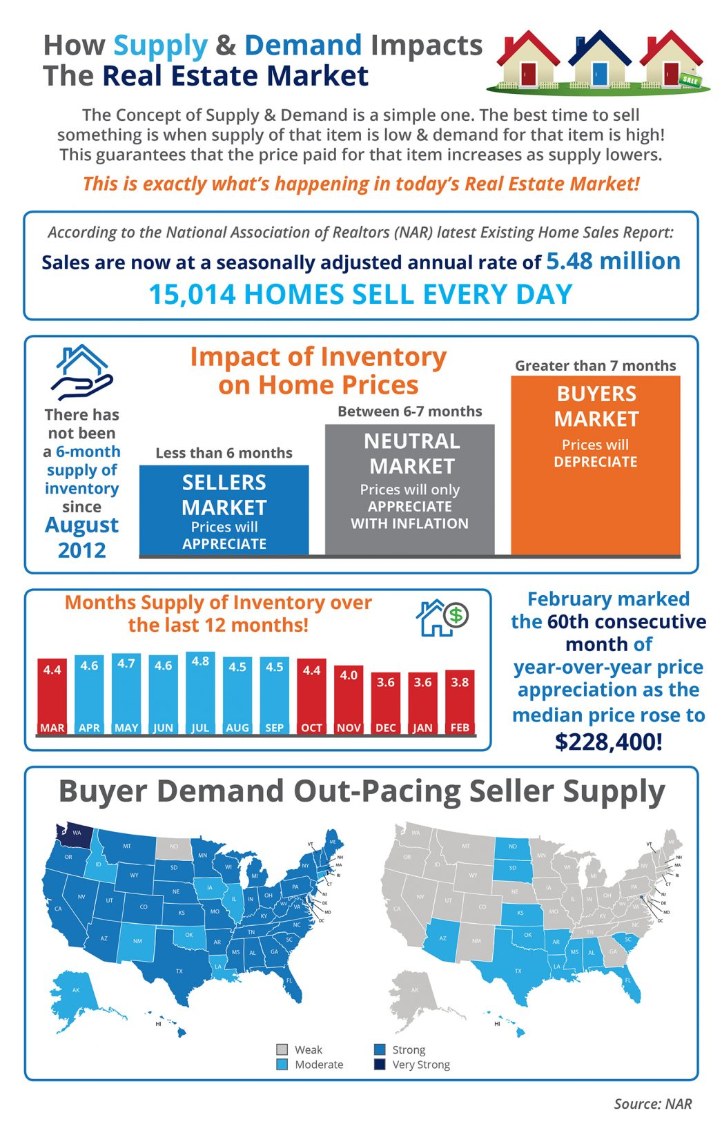 How Low Supply & High Demand Impacts the Real Estate Market [INFOGRAPHIC] | MyKCM
