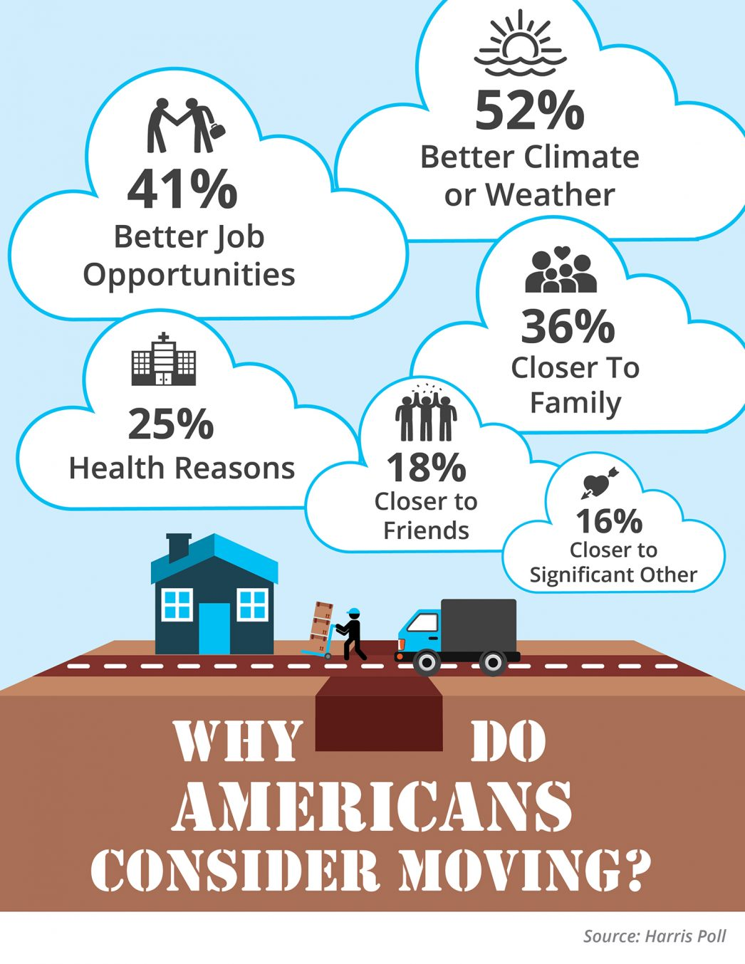 Why Americans Consider Moving to Another State? [INFOGRAPHIC] | MyKCM