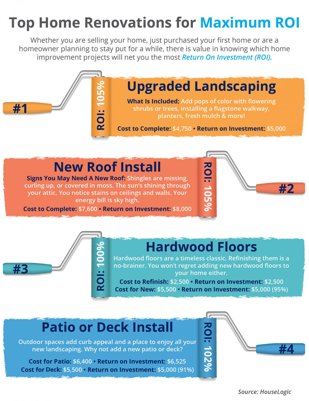 Top home renovations for maximum roi infographic for Home improvement roi