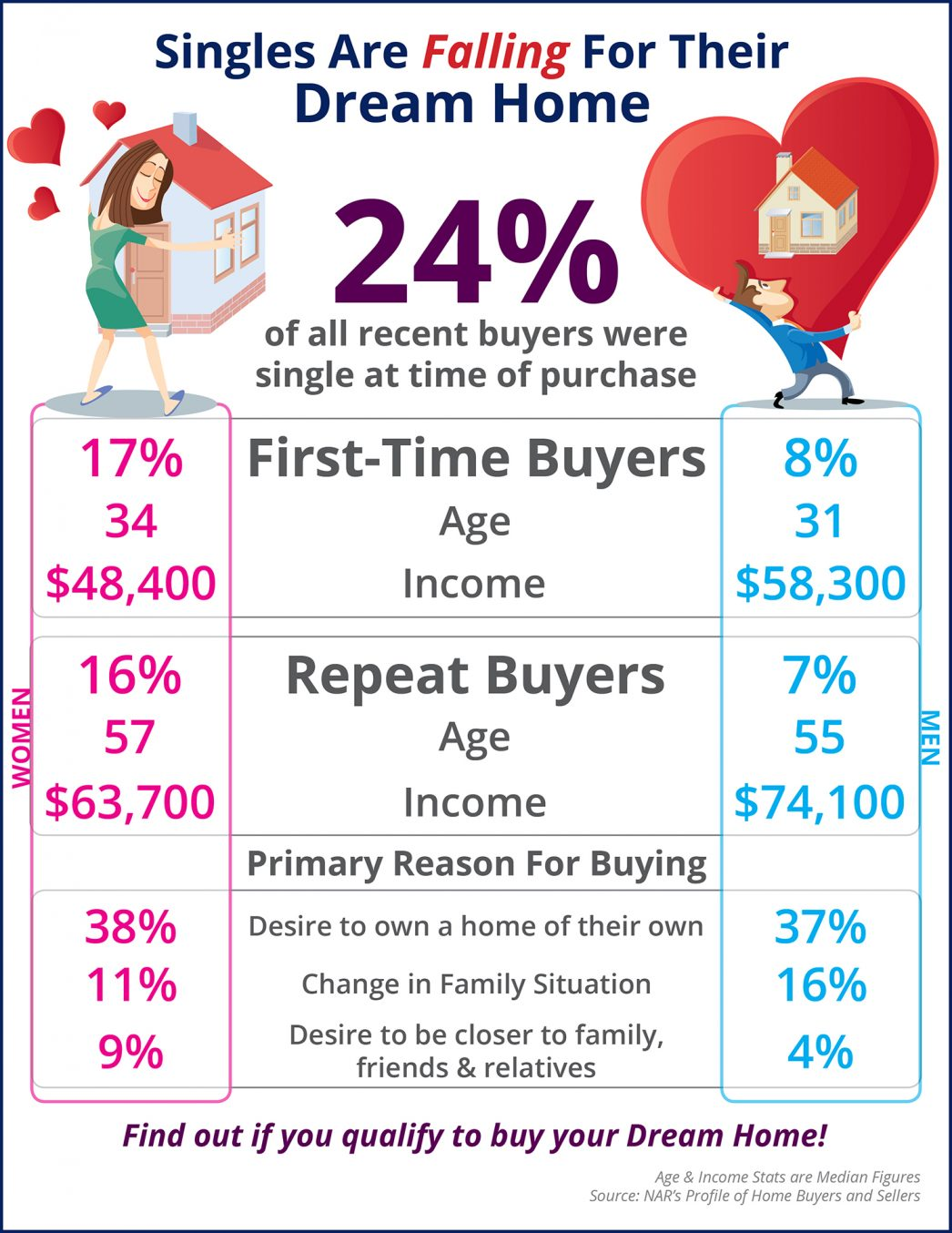 Singles Are Falling for Their Dream Home First [INFOGRAPHIC] | MyKCM