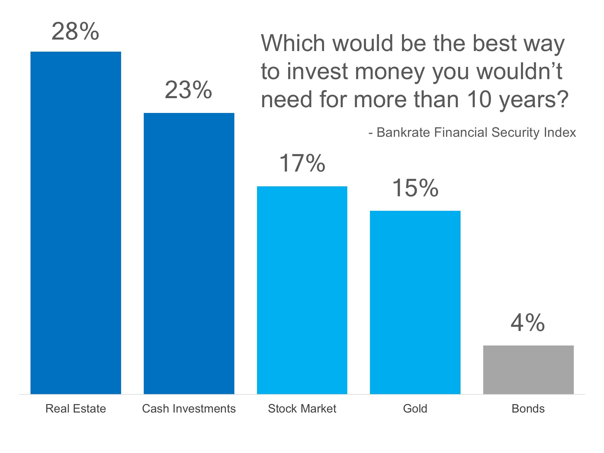 Americans Still Believe Real Estate is Best Long-Term Investment   MyKCM