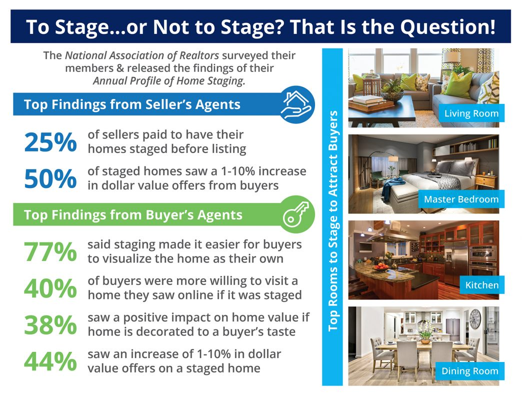 To Stage...or Not to Stage? That Is the Question! [INFOGRAPHIC] | MyKCM