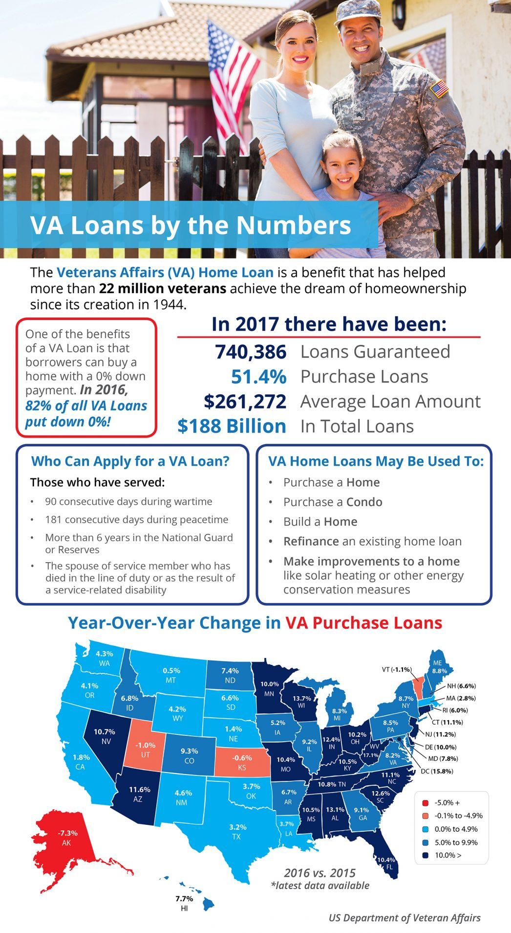 Veterans Affairs Loans by the Numbers [INFOGRAPHIC] | MyKCM