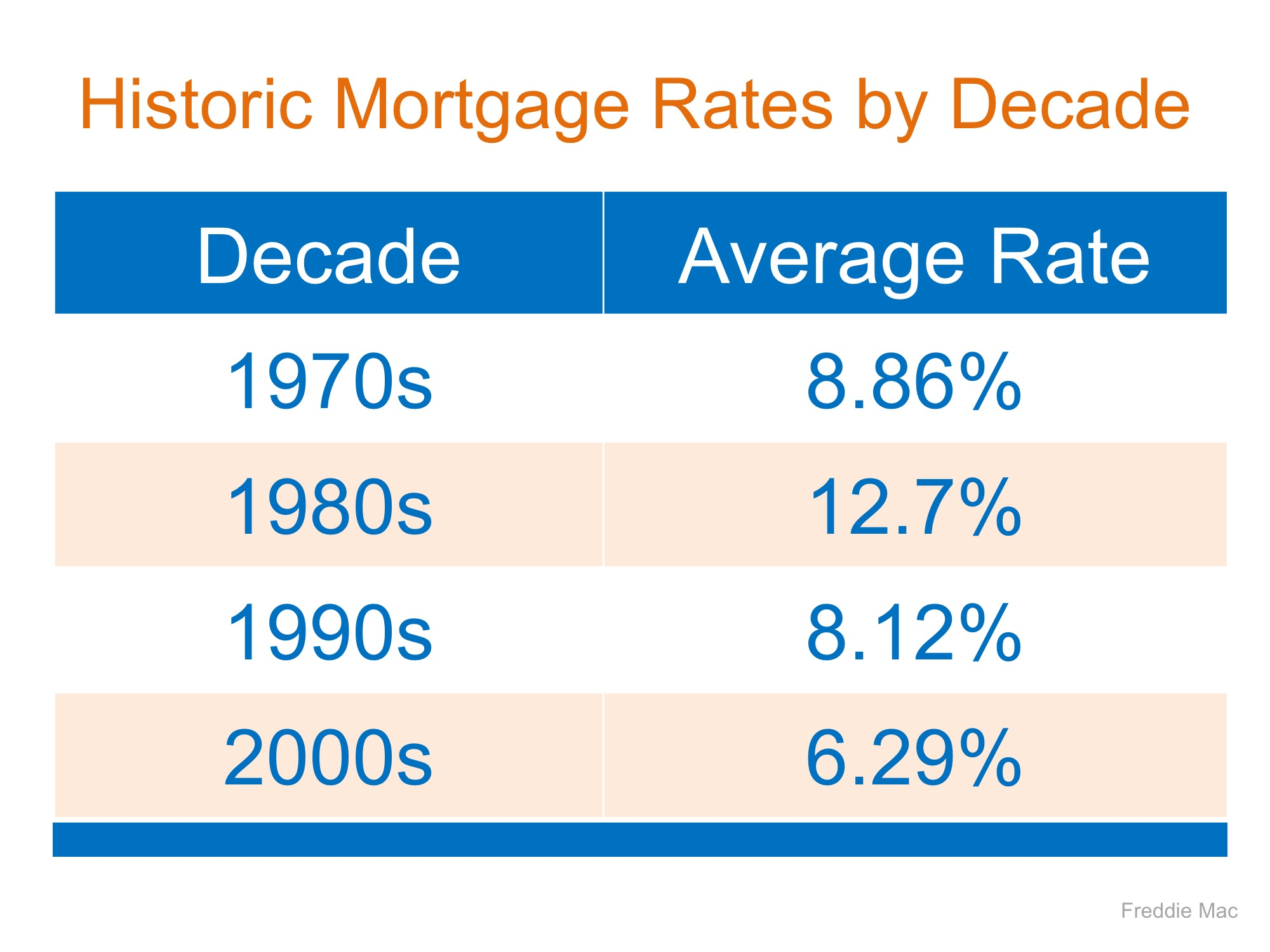 Mortgage Interest Rates Are Going Up? Should I Wait to Buy? | MyKCM
