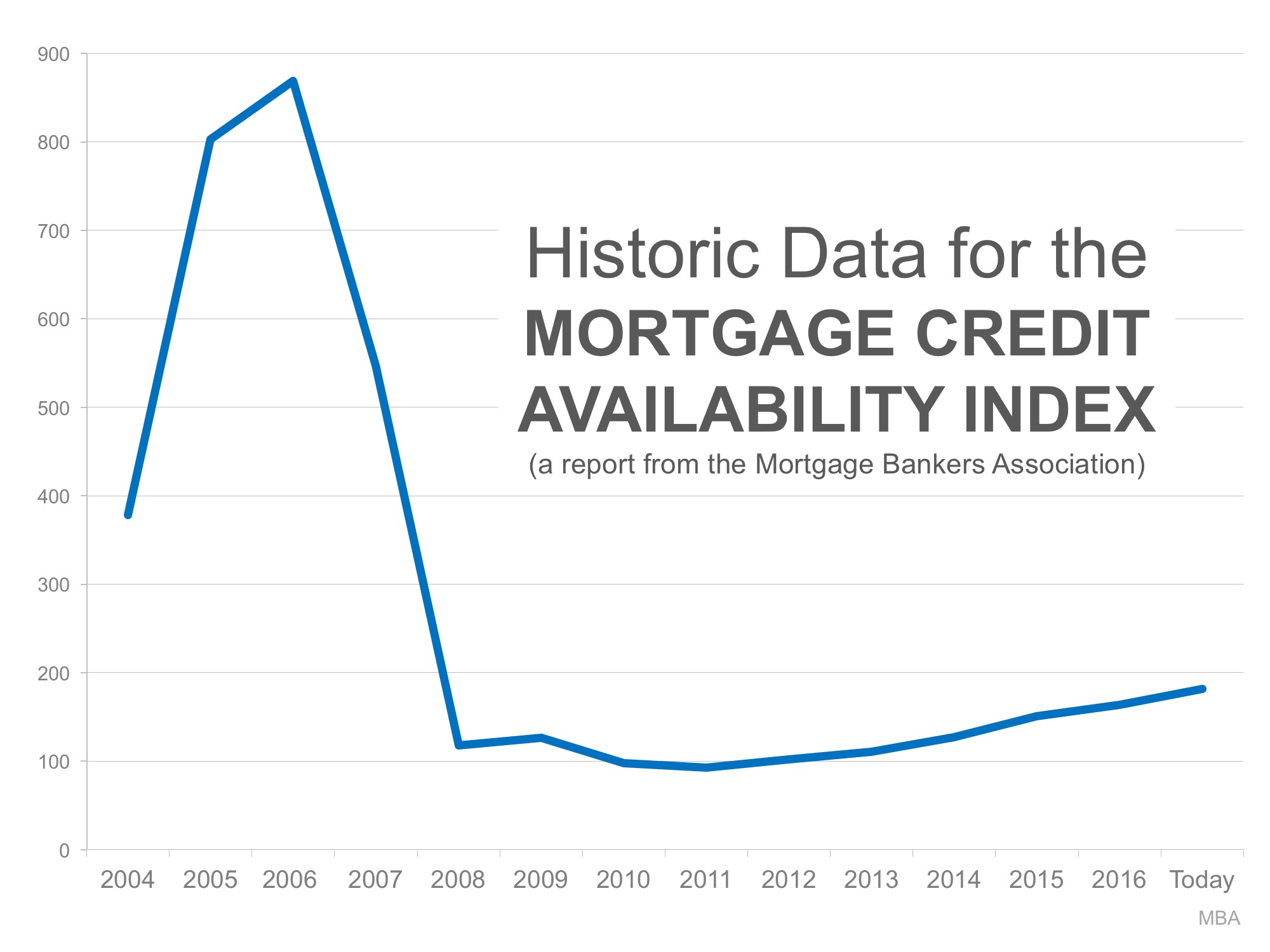 Bubble Alert! Is it Getting Too Easy to Get a Mortgage? | MyKCM