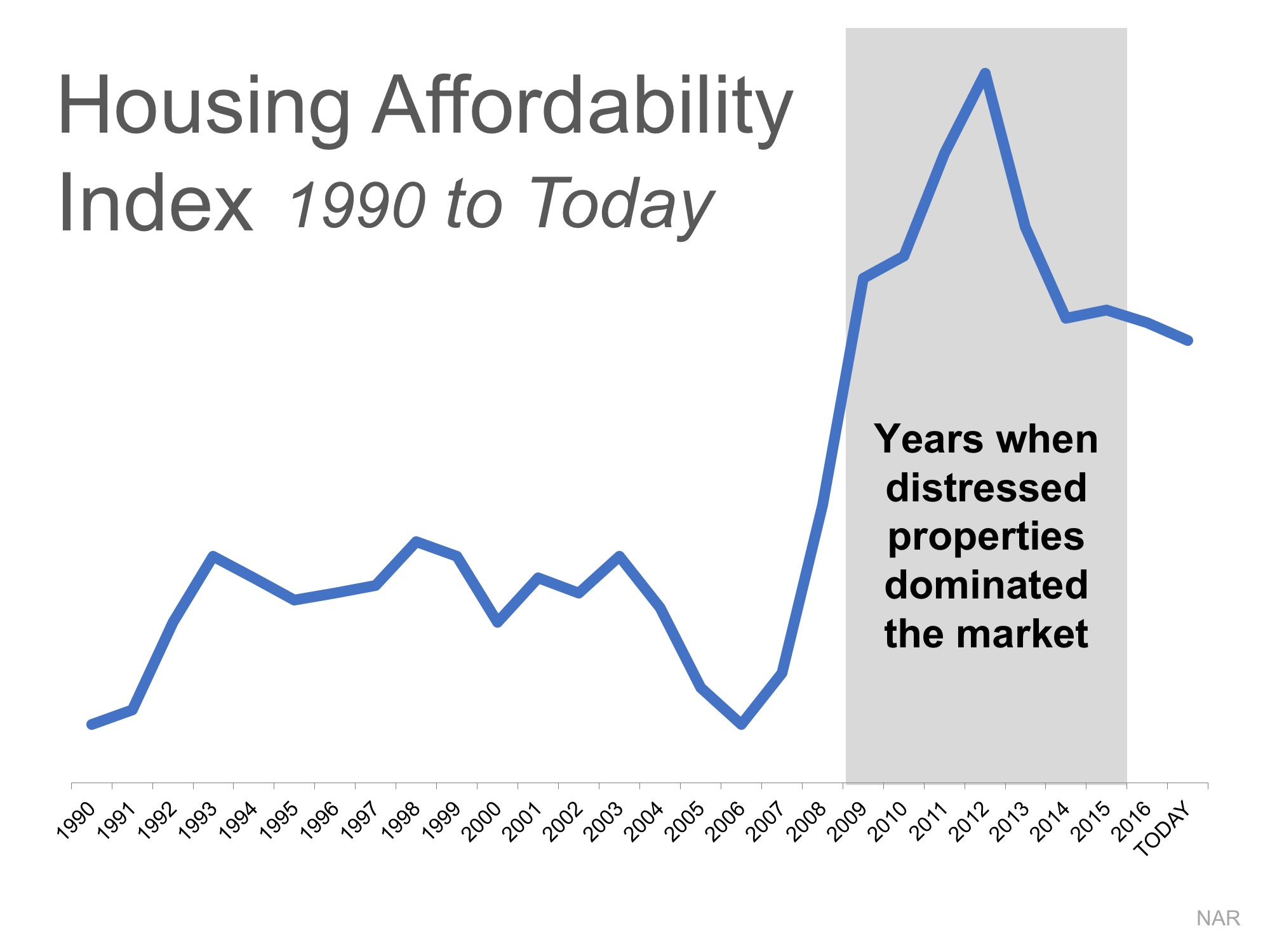 2 Charts That Show the Truth about Home Affordability | MyKCM