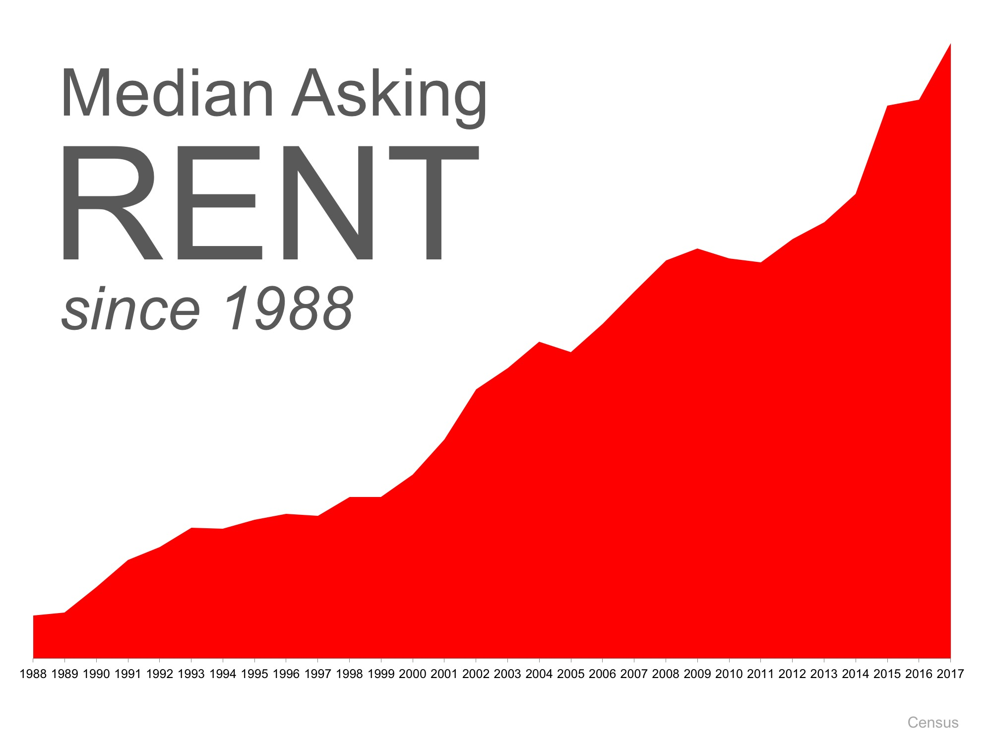 hould Boomers Buy or Rent after Selling? | MyKCM