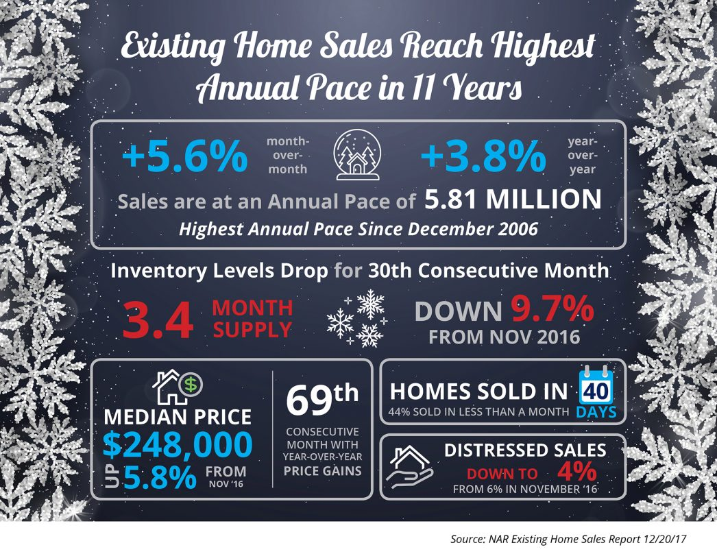 Existing Home Sales Reach Highest Annual Pace in 11 Years [INFOGRAPHIC] | MyKCM