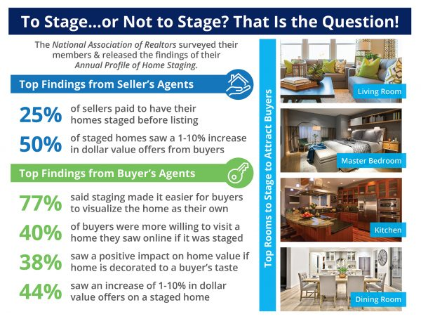 The Impact Staging Your Home Has on Sales Price [INFOGRAPHIC] | MyKCM
