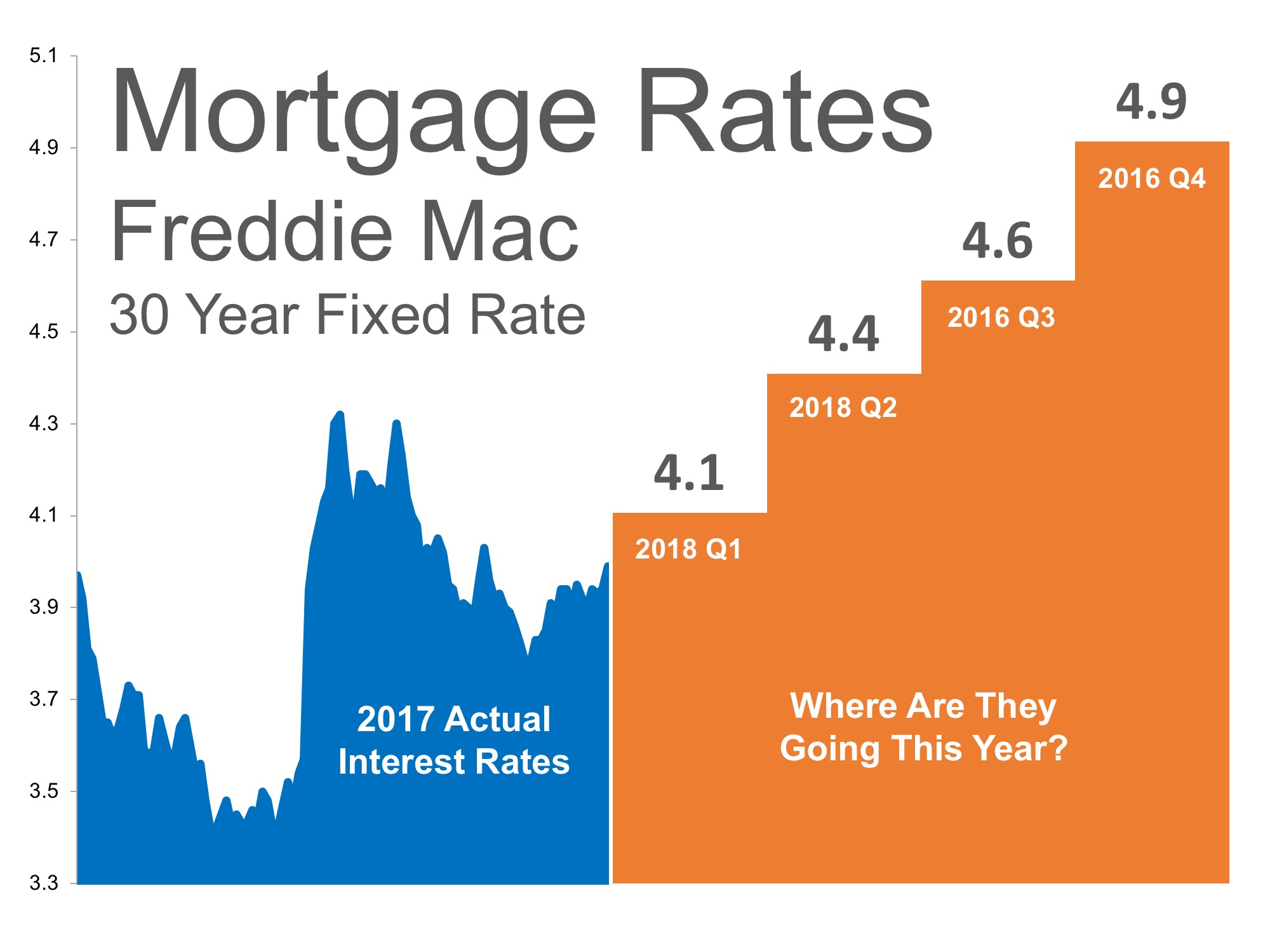 Where Are Mortgage Interest Rates Headed in 2018? | MyKCM