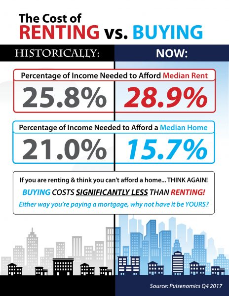 The Cost of Renting vs. Buying Today [INFOGRAPHIC] | MyKCM
