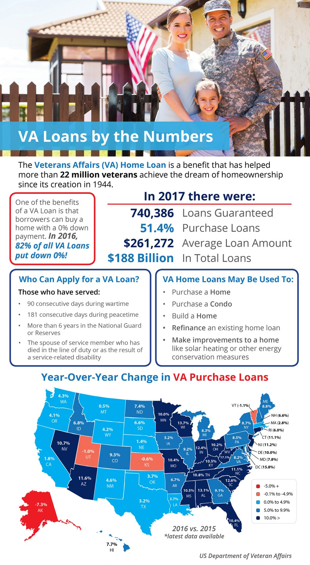 VA Loans by the Numbers [INFOGRAPHIC] | MyKCM