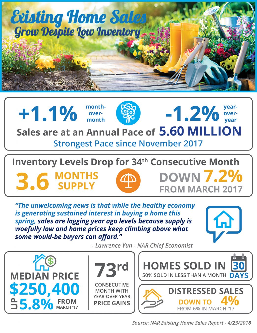 Existing Home Sales Grow Despite Low Inventory [INFOGRAPHIC] | MyKCM