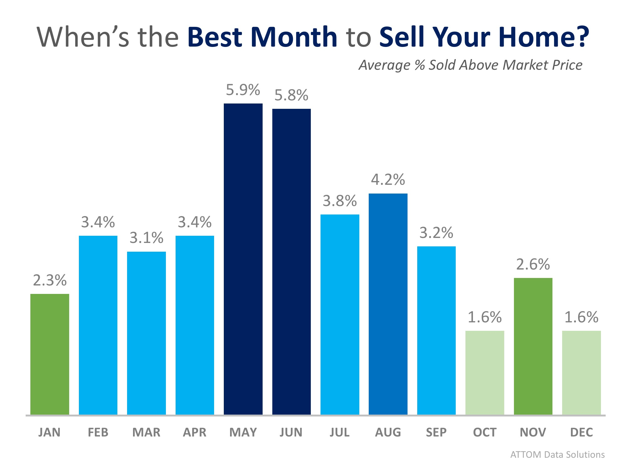 This Just In: Data Says May is the Best Month to Sell Your Home  MyKCM