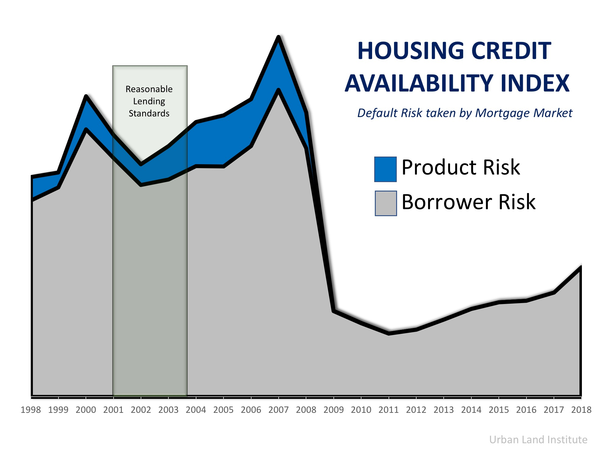 seattle metropolist housing credit availability index real estate