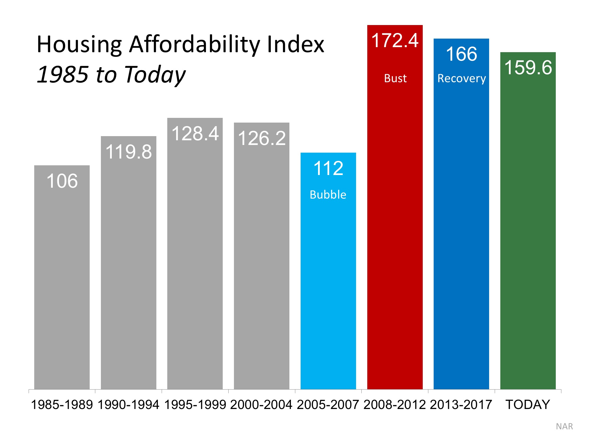 4 Reasons Why Today's Housing Market is NOT 2006 All Over Again | MyKCM