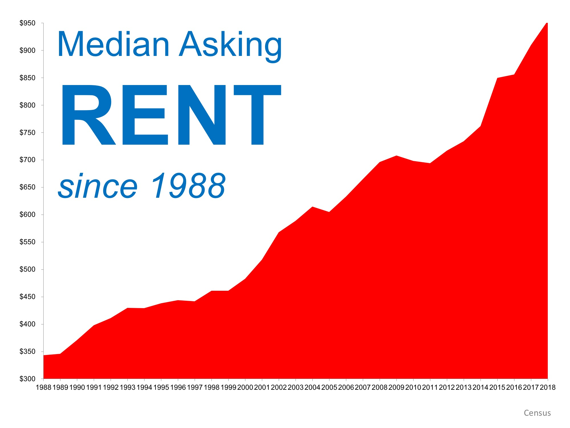 When Is a Good Time to Rent? median asking rent