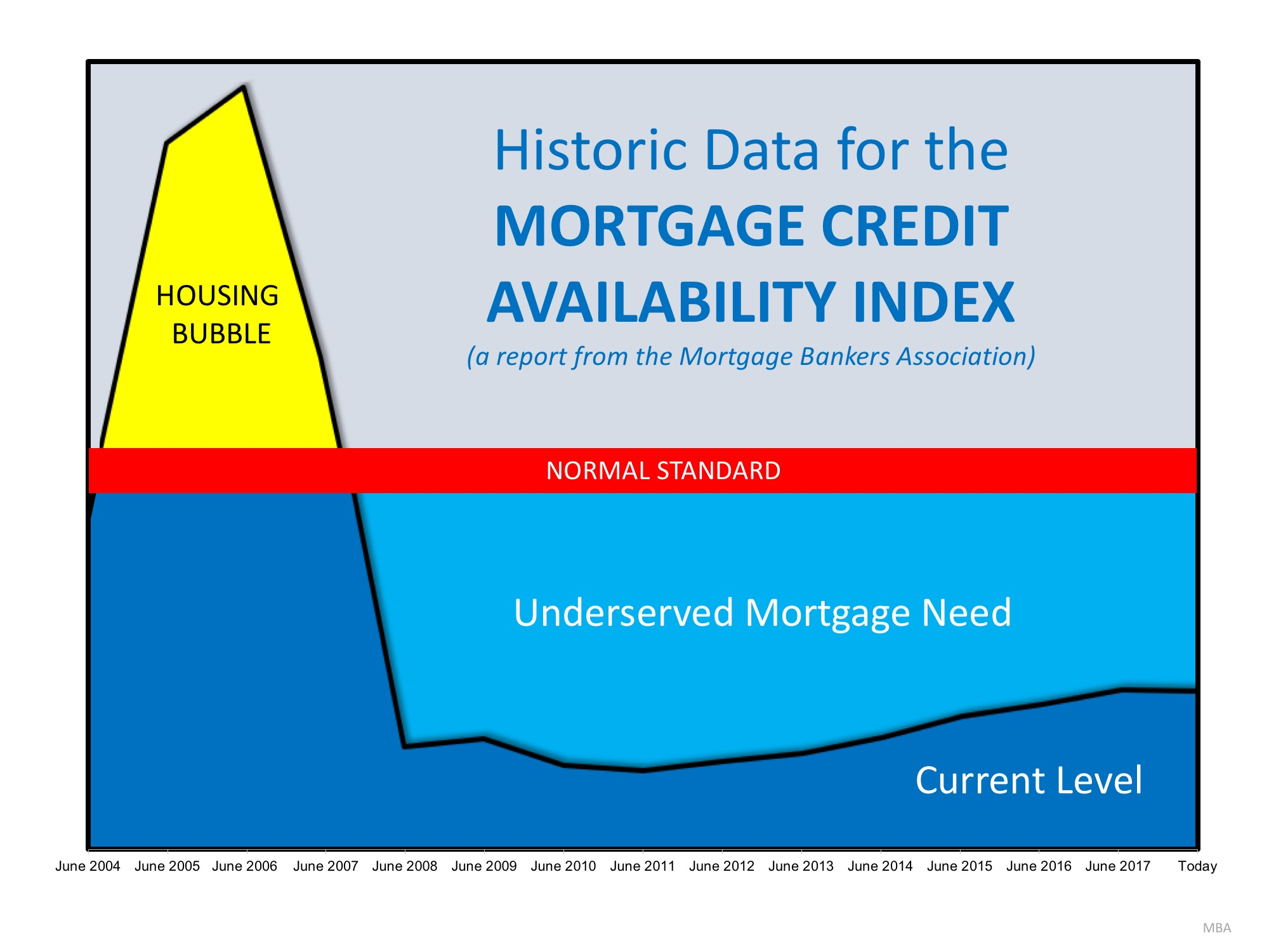 Are Lending Standards Too Loose…or Too Tight? | MyKCM