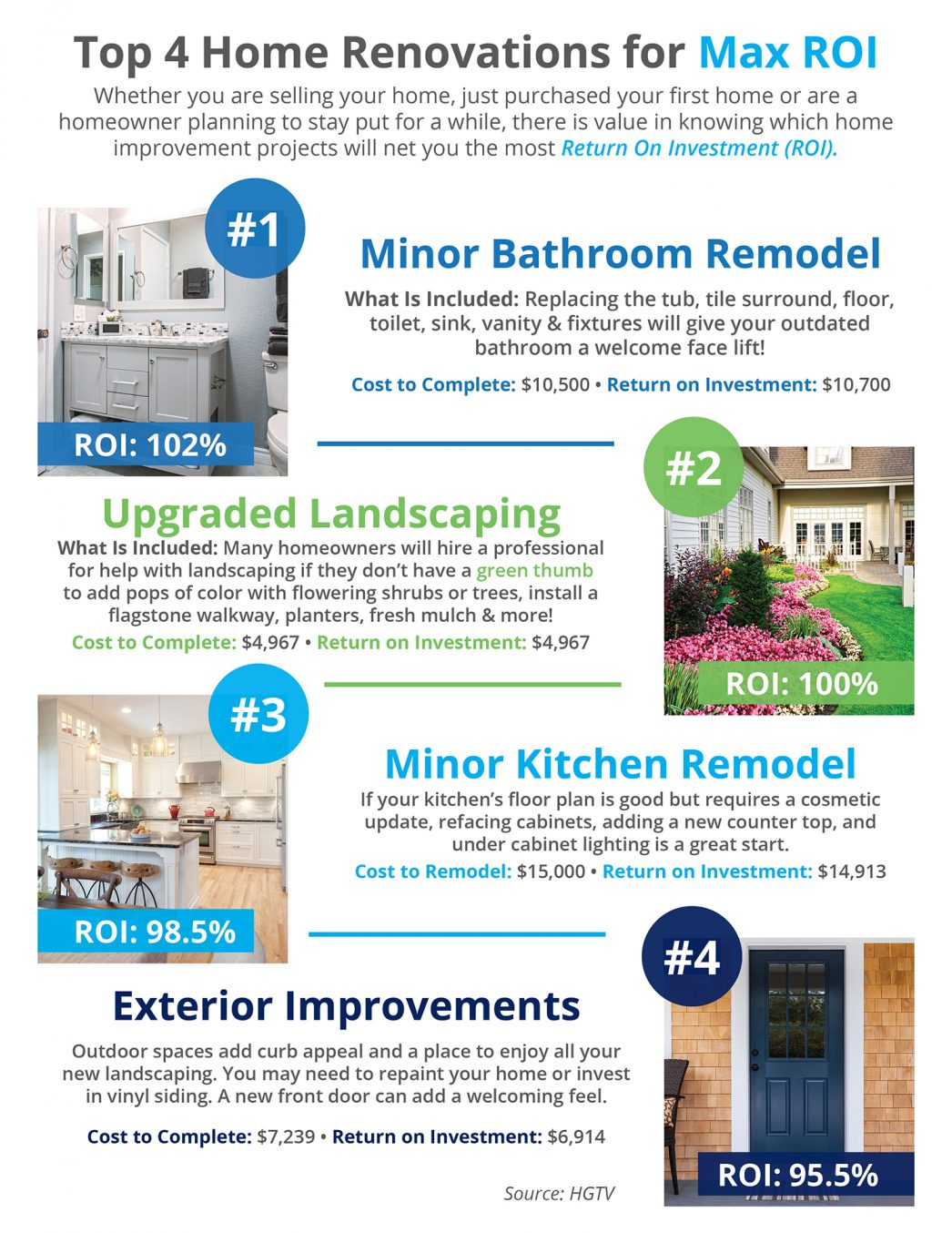 Top 4 home renovations for max roi infographic keeping for Best return on investment home improvements