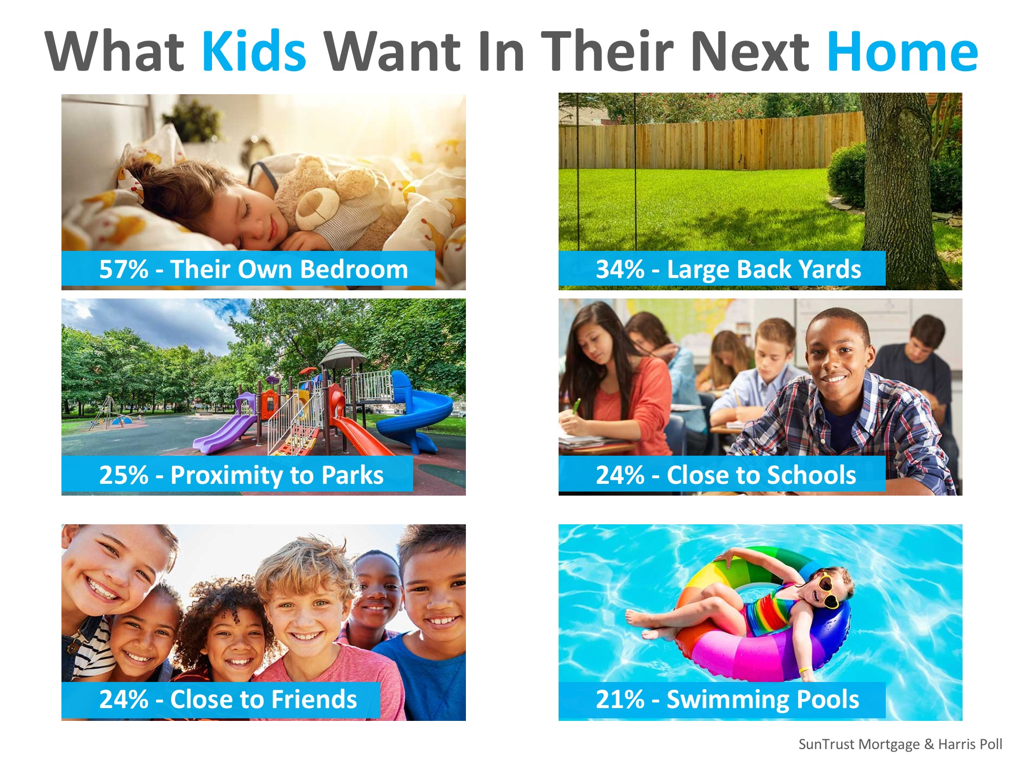 Parents Say Kids Opinions Matter Big When Buying a Home | MyKCM