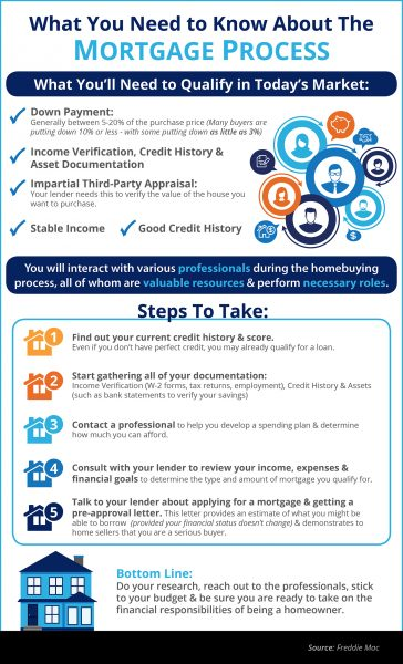What You Need to Know About the Mortgage Process [INFOGRAPHIC] | MyKCM