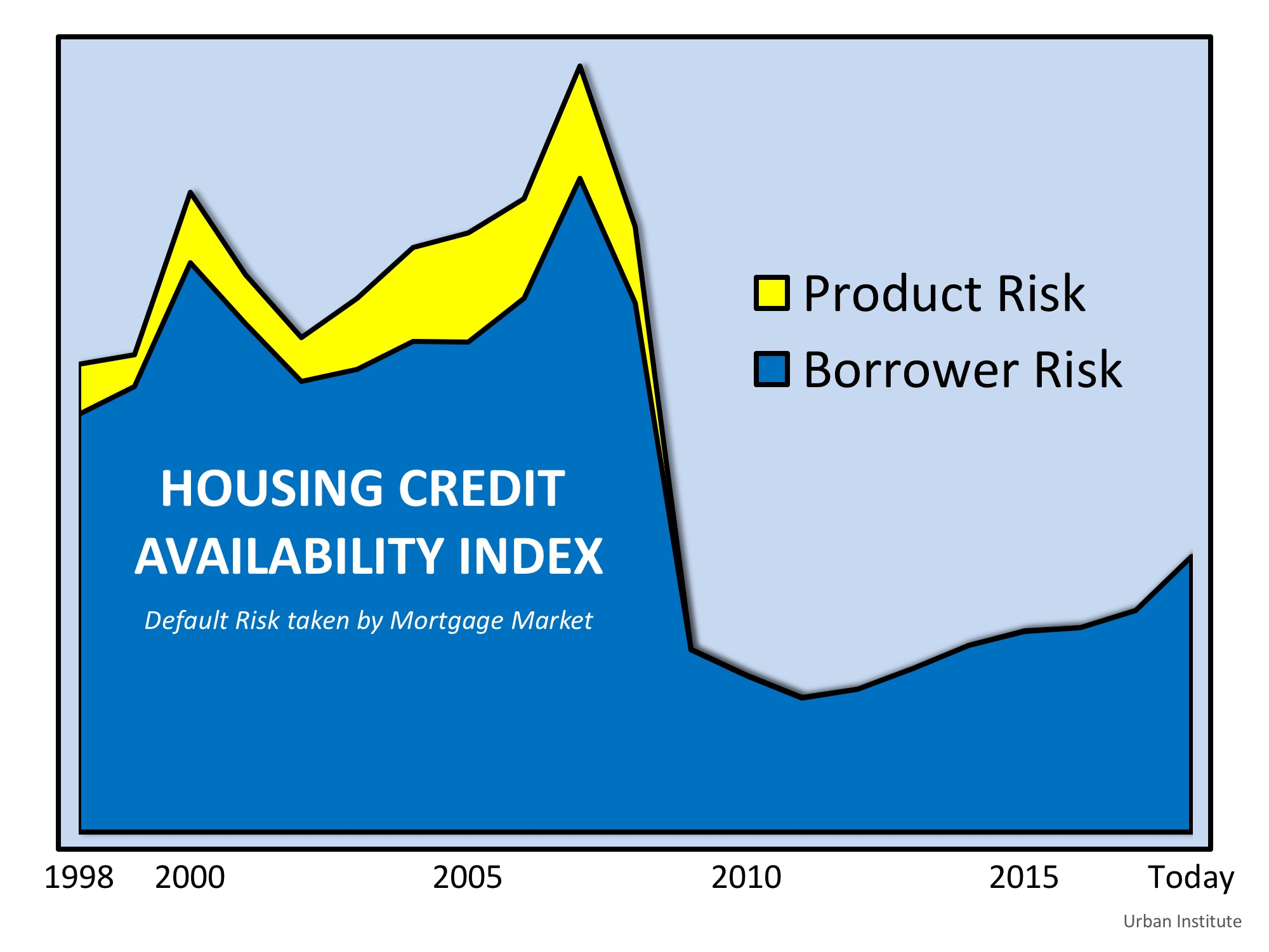 Are Lending Standards Propping Up Home Prices? | MyKCM