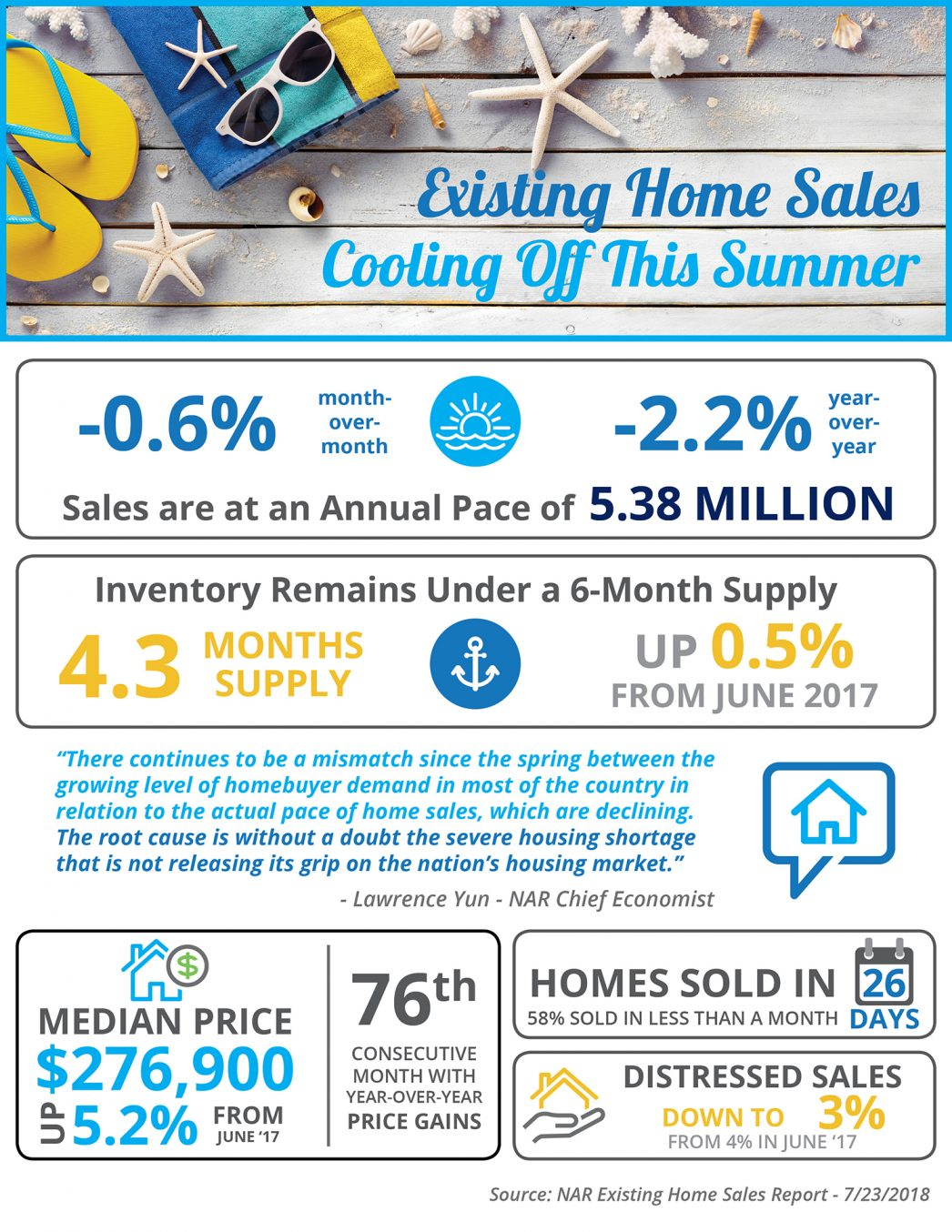 Existing Home Sales Cooling Off This Summer [INFOGRAPHIC] | MyKCM