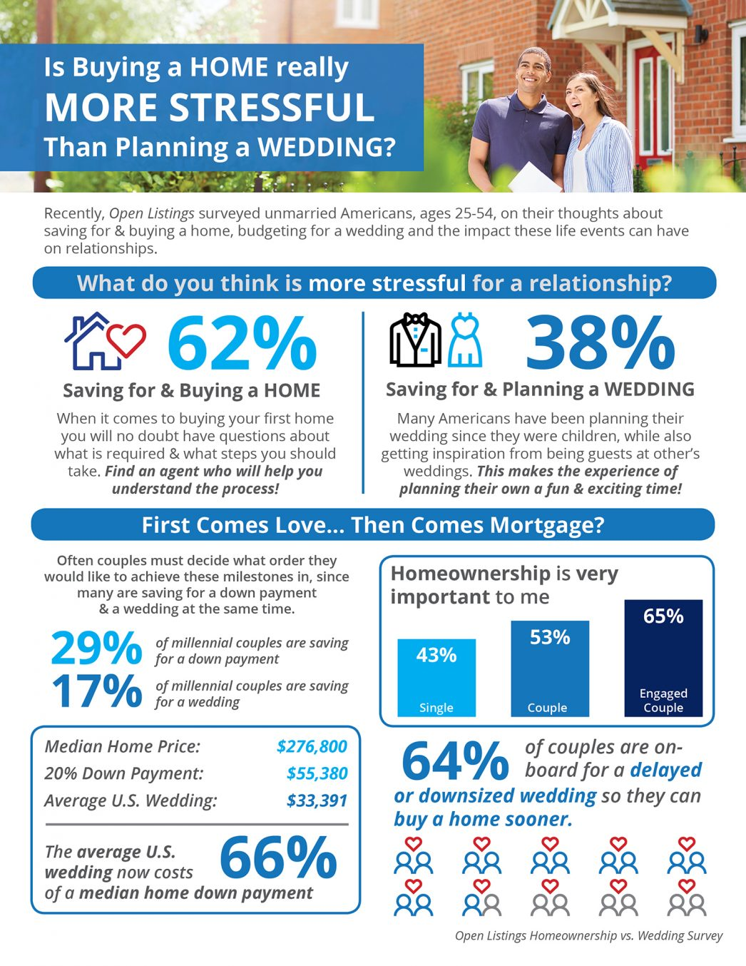 Is Buying a Home Really More Stressful Than Planning a Wedding? [INFOGRAPHIC] | MyKCM