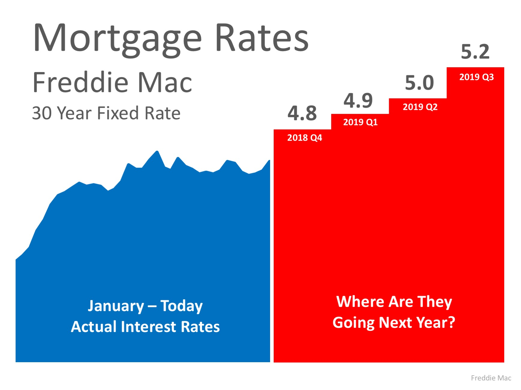 Where Are Mortgage Interest Rates Headed In 2019? | MyKCM