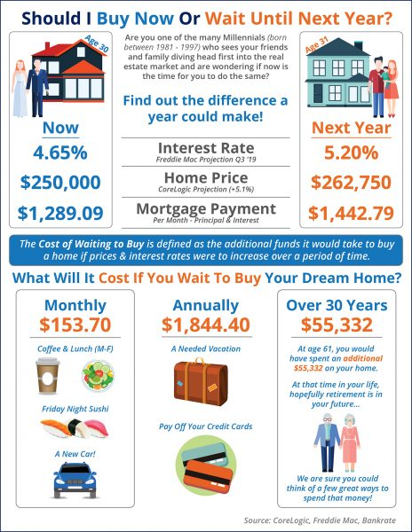 Should I Buy Now? Or Wait Until Next Year? [INFOGRAPHIC] | MyKCM