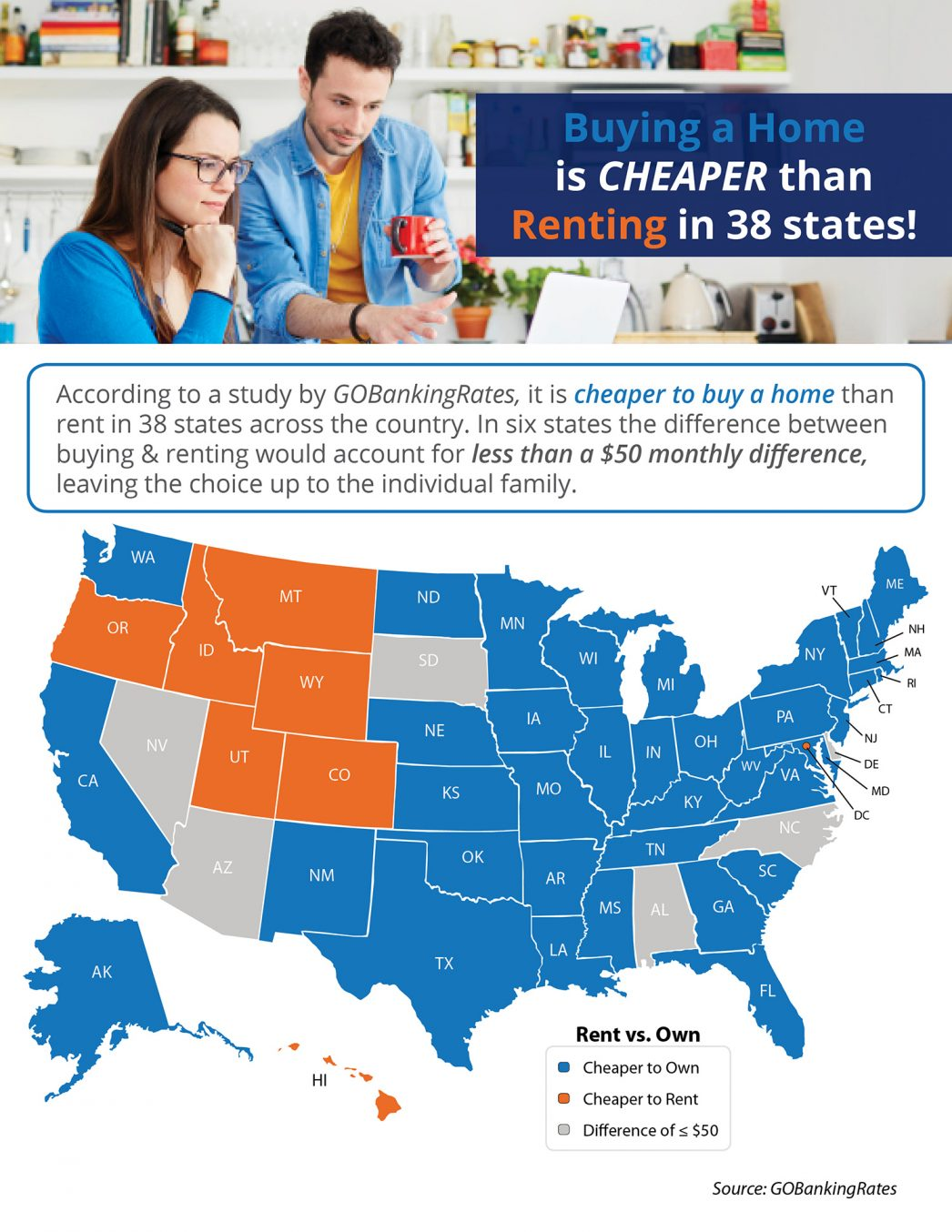 Buying a Home is Cheaper than Renting in 38 States! [INFOGRAPHIC] | MyKCM