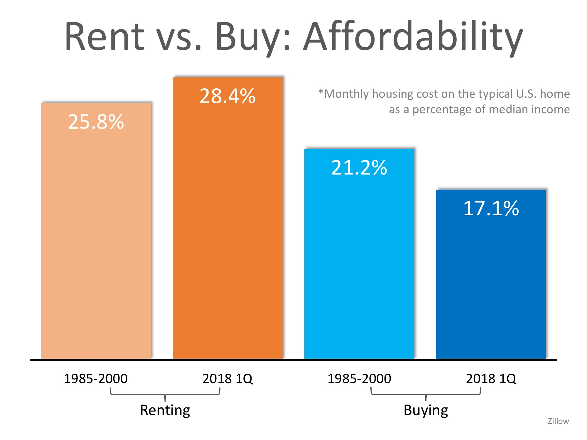 Are You Spending TOO Much on Rent? | MyKCM