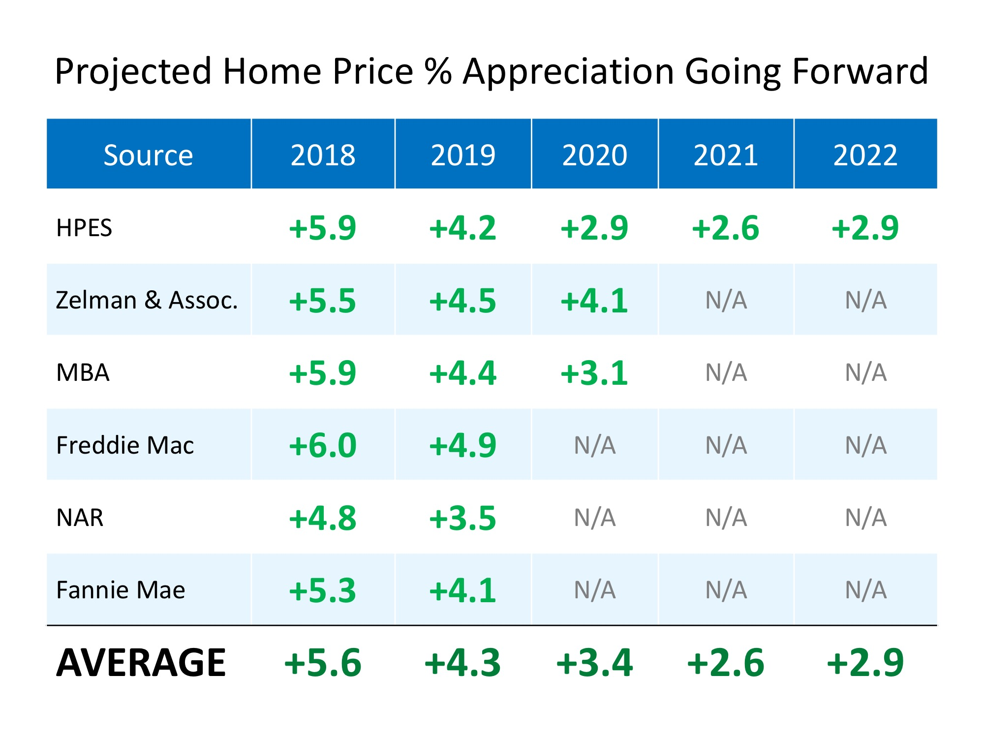 Where are Home Values Headed over the Next Few Years? | MyKCM
