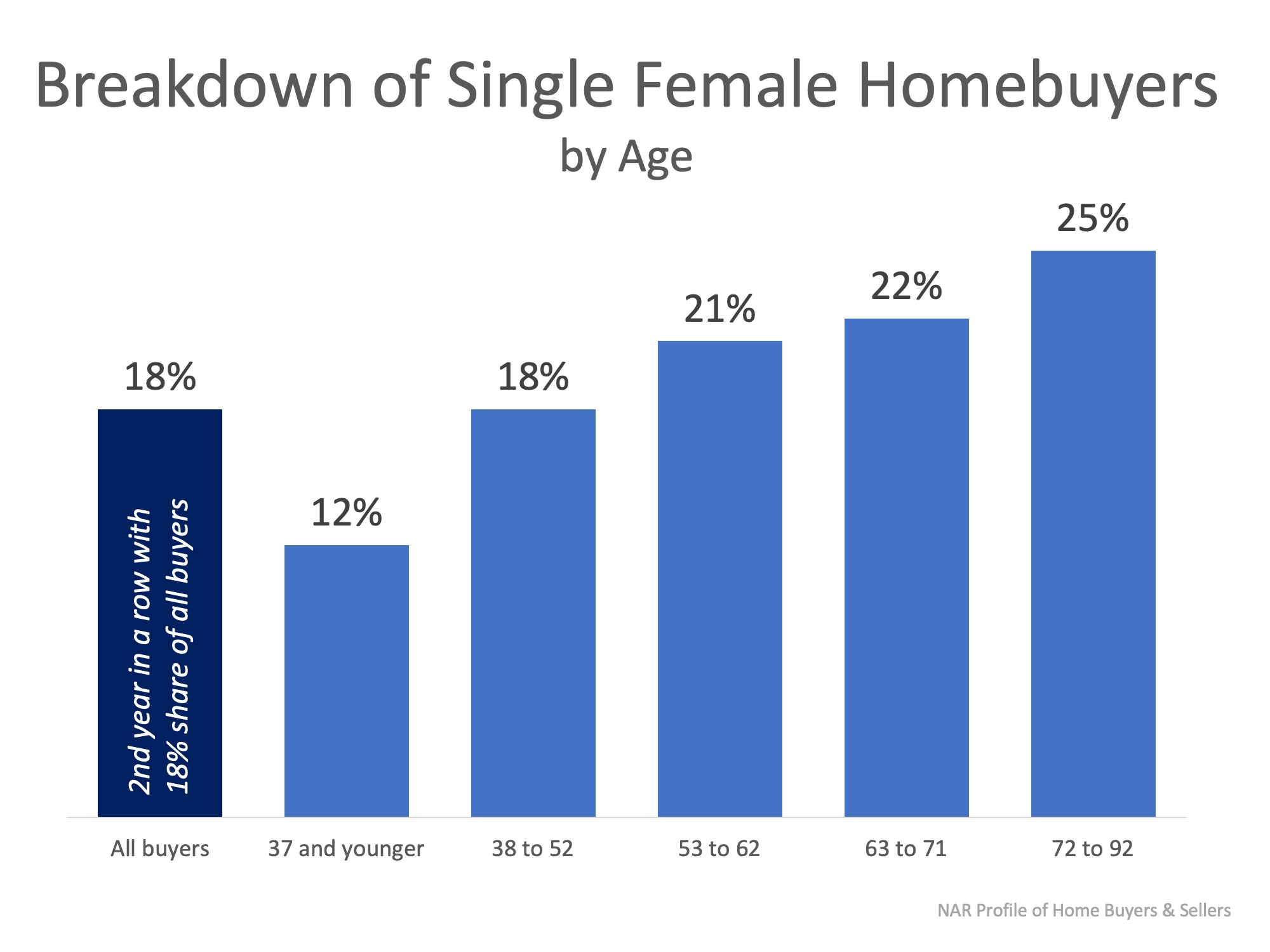 Females Are Making It a Priority to Invest in Real Estate! | MyKCM