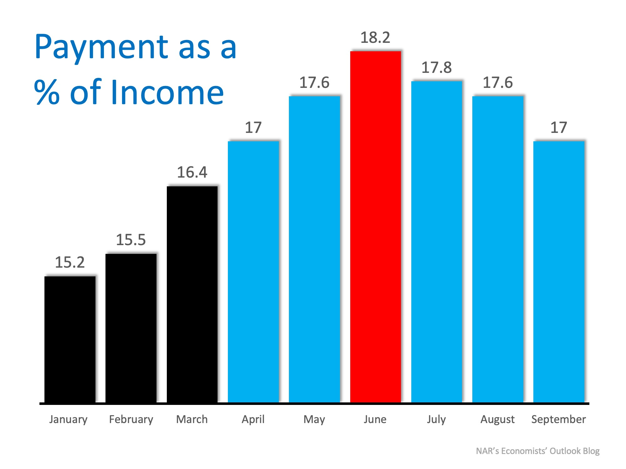 Wage Increases Make Home Buying More Affordable | MyKCM
