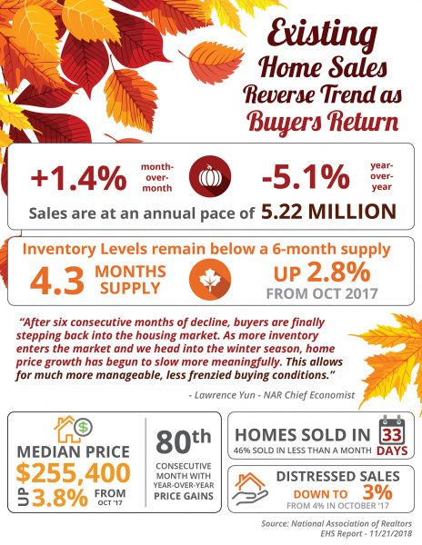 Existing Home Sales Reverse Trend as Buyers Return [INFOGRAPHIC] | MyKCM