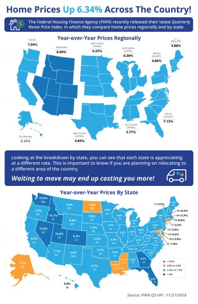 Home Prices Up 6.34% Across the Country! [INFOGRAPHIC]   MyKCM