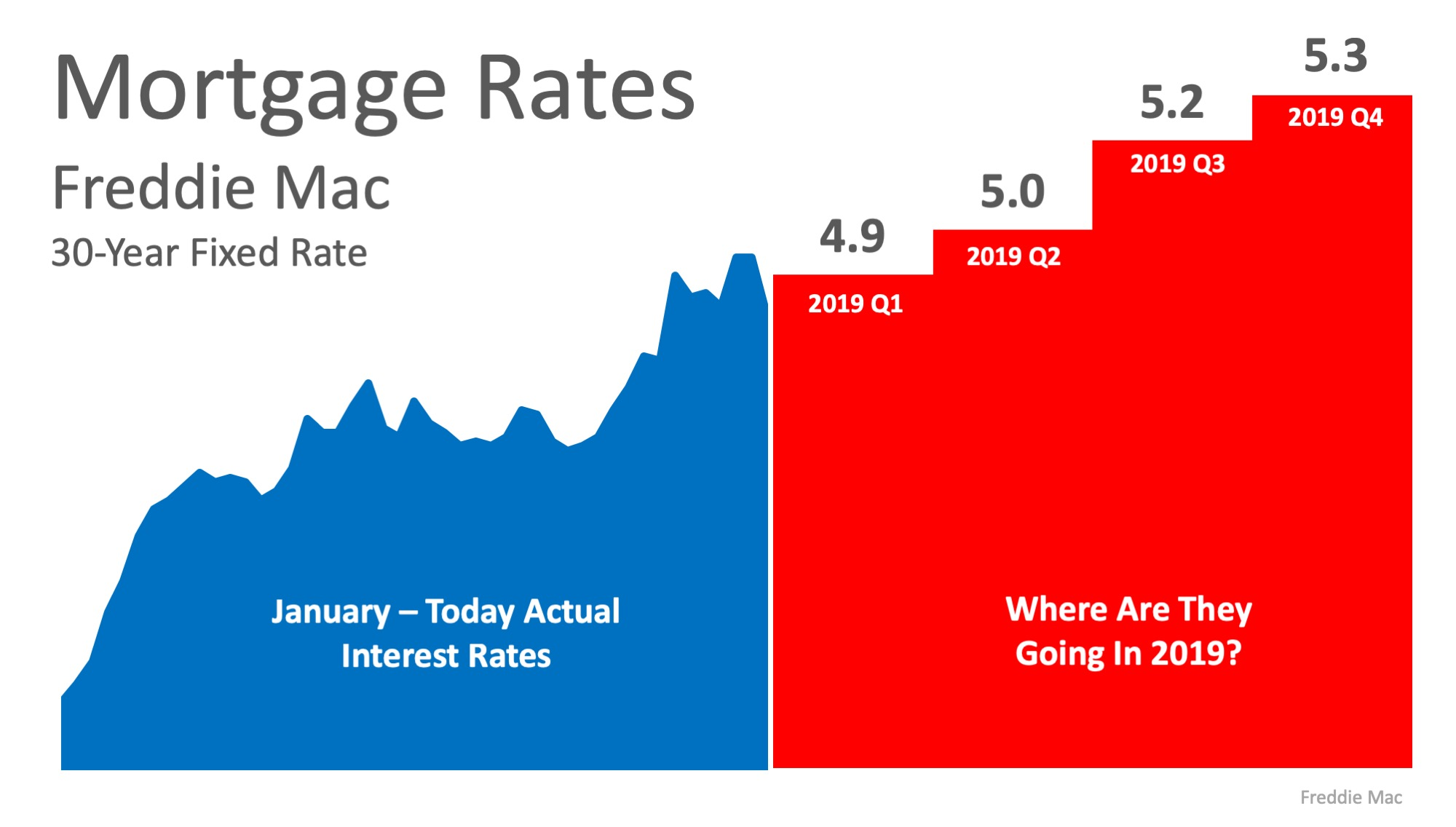 Where Are Interest Rates Headed in 2019? | MyKCM