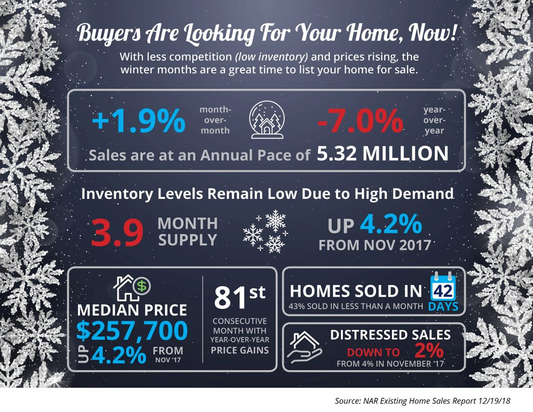 Buyers Are Looking for Your Home, Now [INFOGRAPHIC] | MyKCM