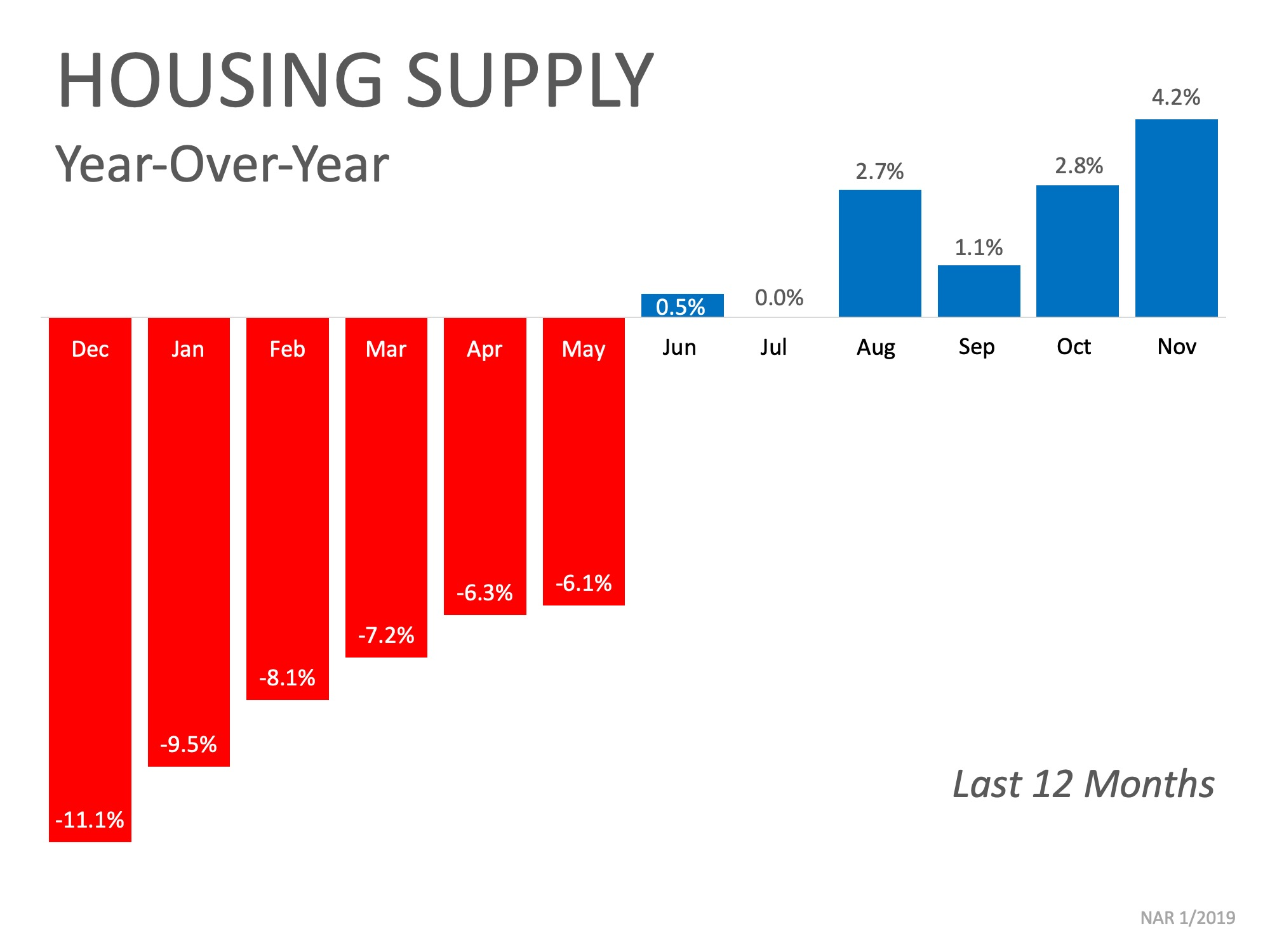 Housing Supply Graph from NAR 1/2019