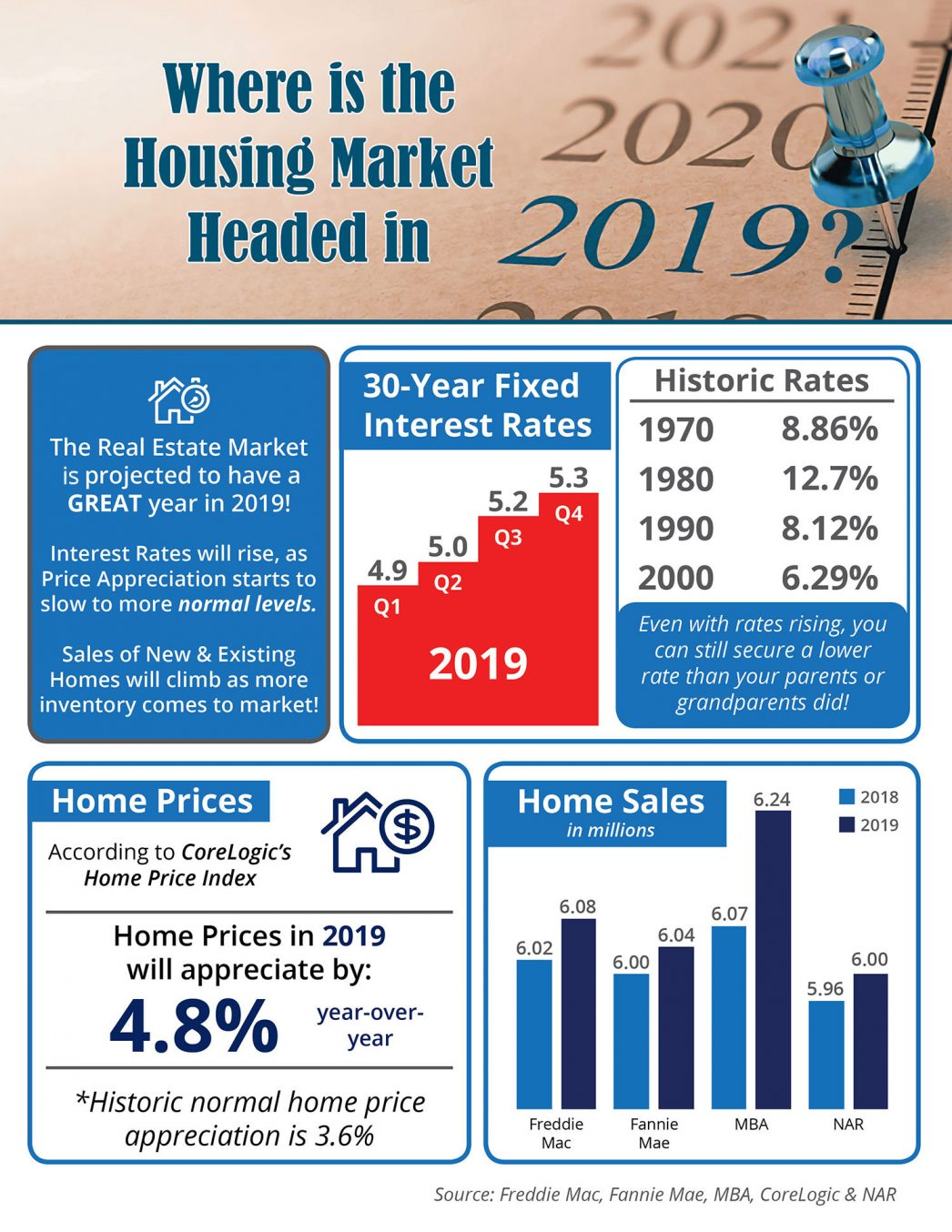 Where is the Housing Market Headed in 2019? [INFOGRAPHIC] | MyKCM