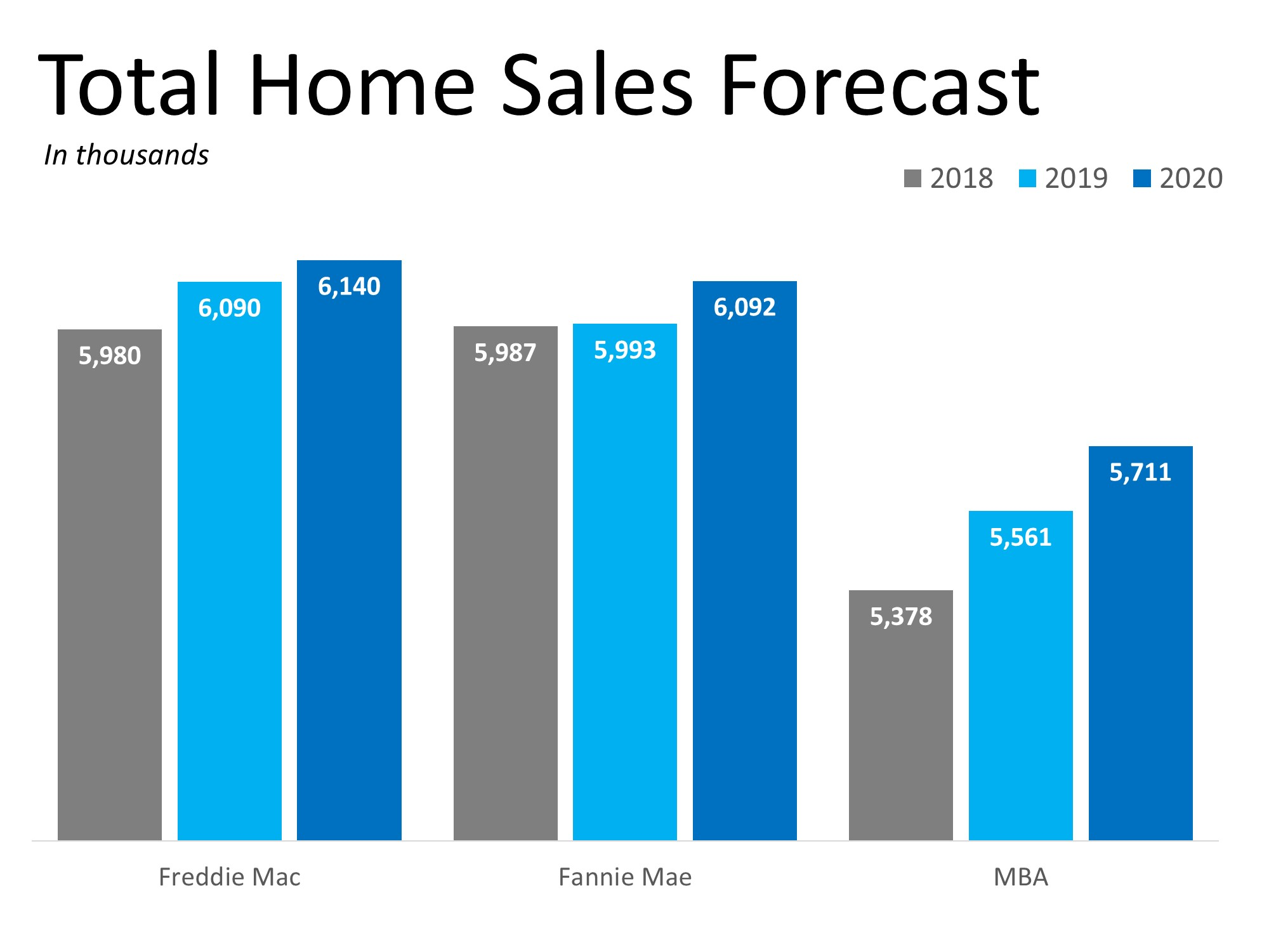 2019 Will Be a Great Year for Buyers AND Sellers | MyKCM