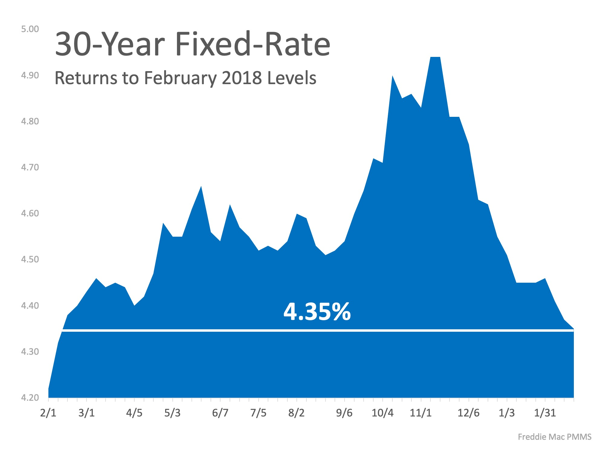 Interest Rates Hit New 12 Month Low! | MyKCM