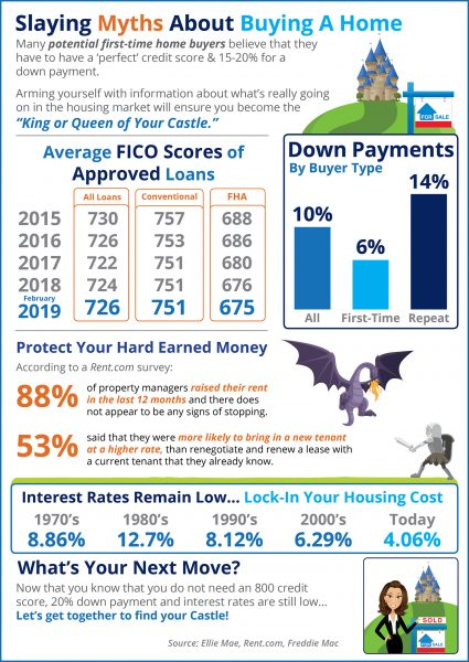 Slaying the Largest Homebuying Myths Today [INFOGRAPHIC]   MyKCM